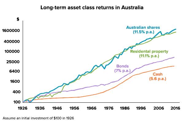 property-renting-asset-returns